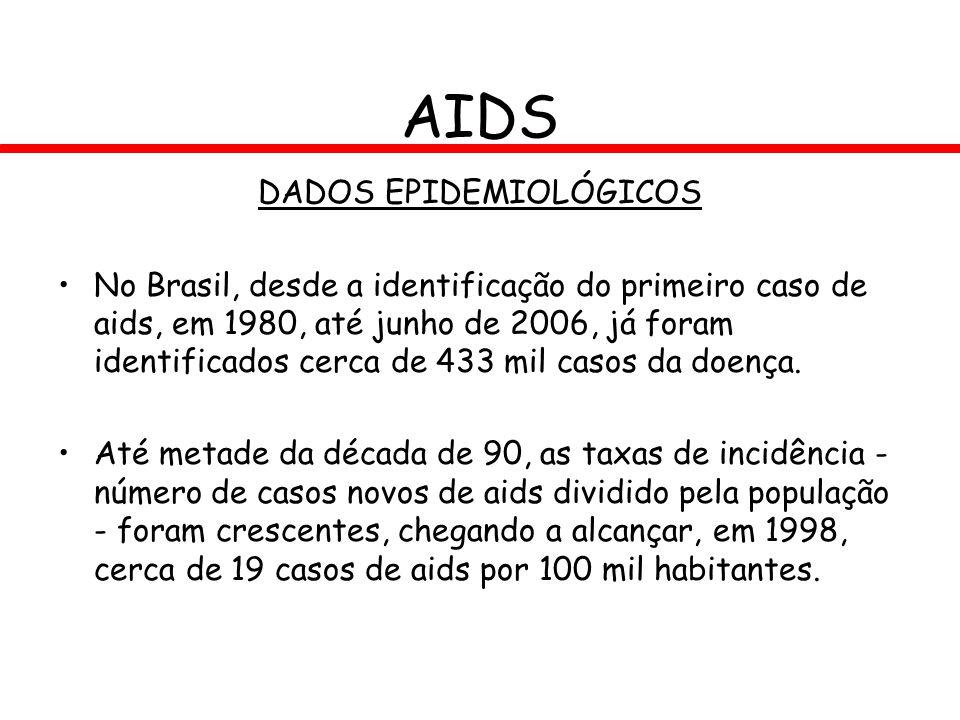 AIDS DADOS EPIDEMIOLÓGICOS No Brasil, desde a identificação do primeiro caso de aids, em 1980, até junho de 2006, já foram identificados cerca de 433