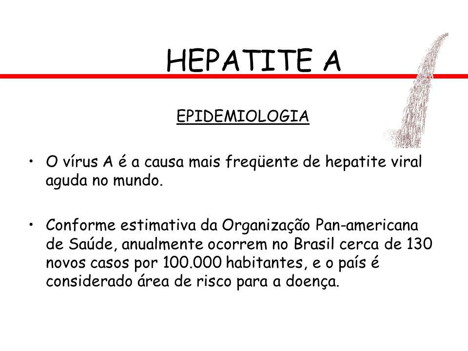 HEPATITE A EPIDEMIOLOGIA O vírus A é a causa mais freqüente de hepatite viral aguda no mundo. Conforme estimativa da Organização Pan-americana de Saúd