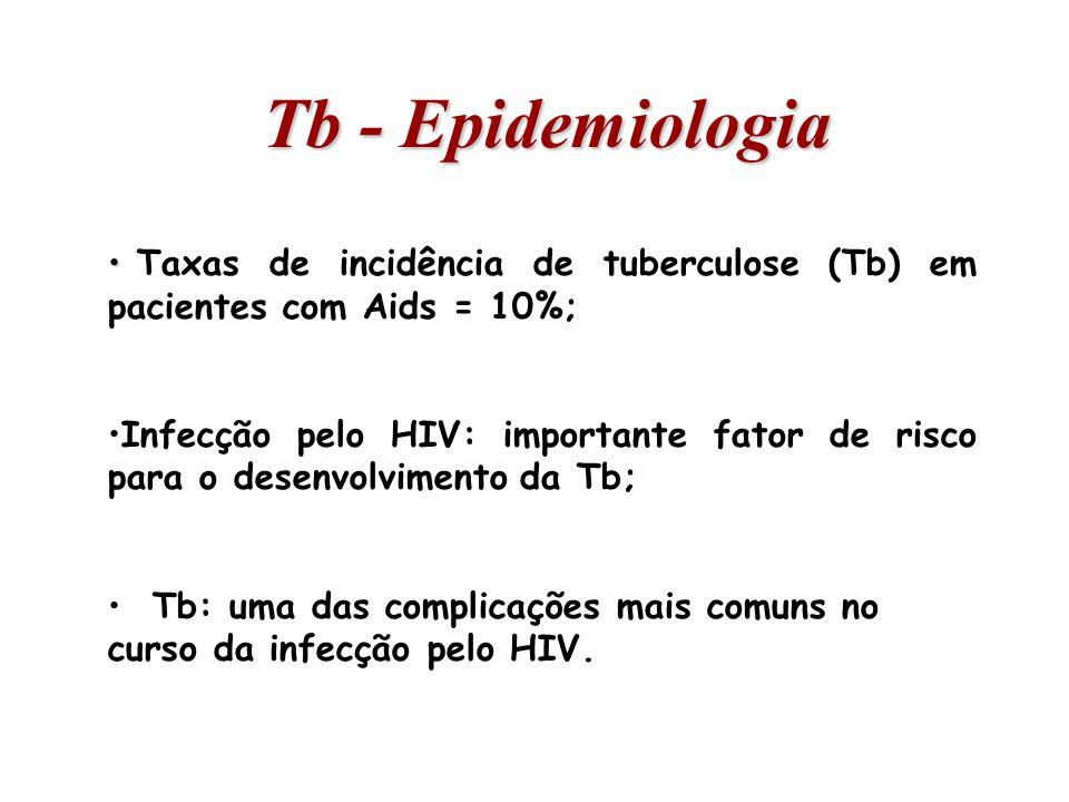 Tb - Epidemiologia Taxas de incidência de tuberculose (Tb) em pacientes com Aids = 10%; Infecção pelo HIV: importante fator de risco para o desenvolvi