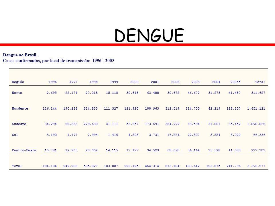 DENGUE Dengue no Brasil. Casos confirmados, por local de transmissão: 1996 - 2005 Região1996199719981999200020012002200320042005*Total Norte2.69522.17