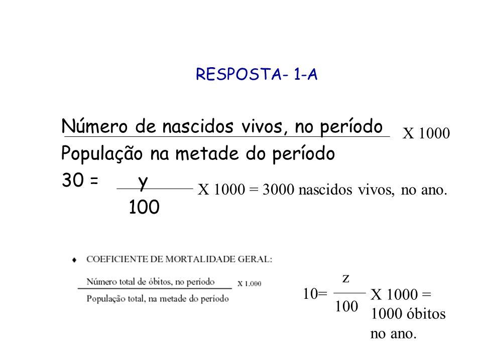 Número de nascidos vivos, no período População na metade do período 30 = y 100 RESPOSTA- 1-A X 1000 X 1000 = 3000 nascidos vivos, no ano. z 100 10= X
