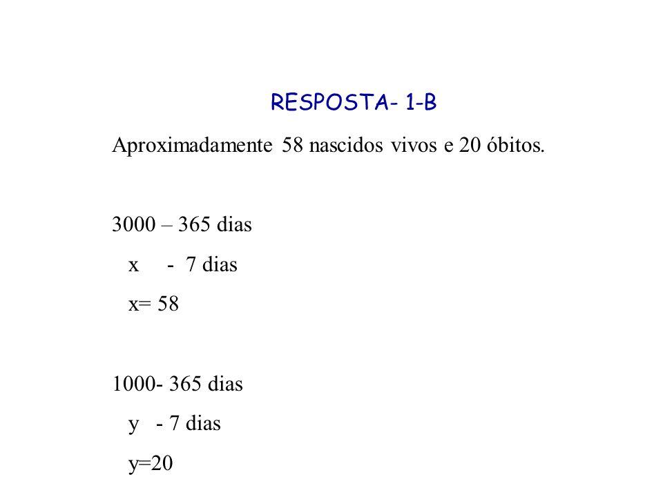 RESPOSTA- 1-B Aproximadamente 58 nascidos vivos e 20 óbitos. 3000 – 365 dias x - 7 dias x= 58 1000- 365 dias y - 7 dias y=20