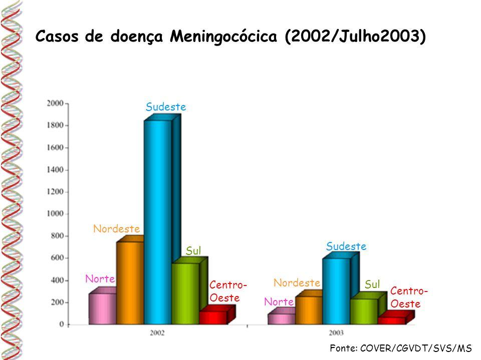 Fonte: COVER/CGVDT/SVS/MS Casos de doença Meningocócica (2002/Julho2003) Norte Nordeste Sudeste Sul Centro- Oeste Norte Nordeste Sudeste Sul Centro- O