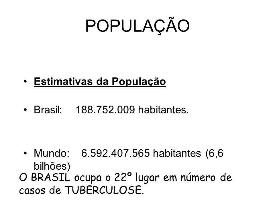 POPULAÇÃO Estimativas da População Brasil: 188.752.009 habitantes. Mundo: 6.592.407.565 habitantes (6,6 bilhões) O BRASIL ocupa o 22º lugar em número