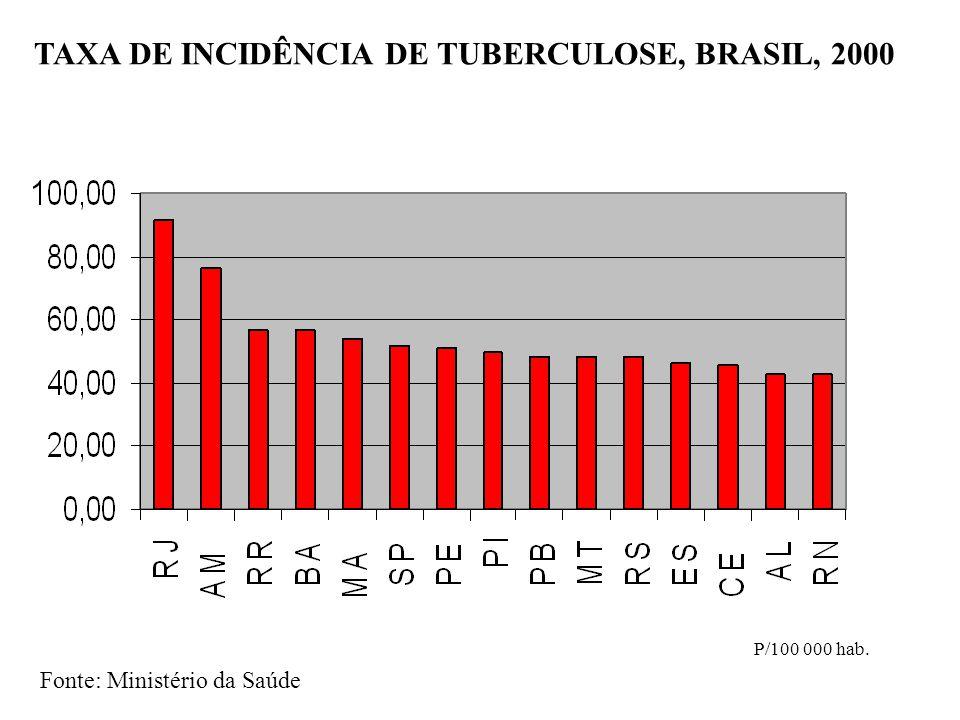 TAXA DE INCIDÊNCIA DE TUBERCULOSE, BRASIL, 2000 P/100 000 hab. Fonte: Ministério da Saúde