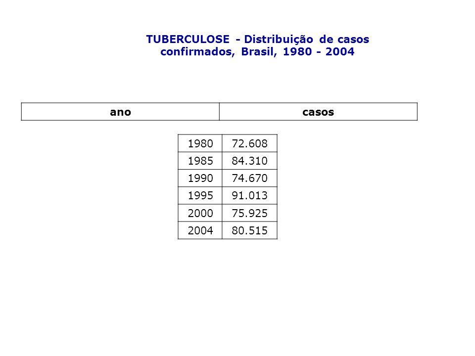 TUBERCULOSE - Distribuição de casos confirmados, Brasil, 1980 - 2004 anocasos 198072.608 198584.310 199074.670 199591.013 200075.925 200480.515