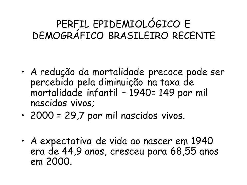 PERFIL EPIDEMIOLÓGICO E DEMOGRÁFICO BRASILEIRO RECENTE A redução da mortalidade precoce pode ser percebida pela diminuição na taxa de mortalidade infa
