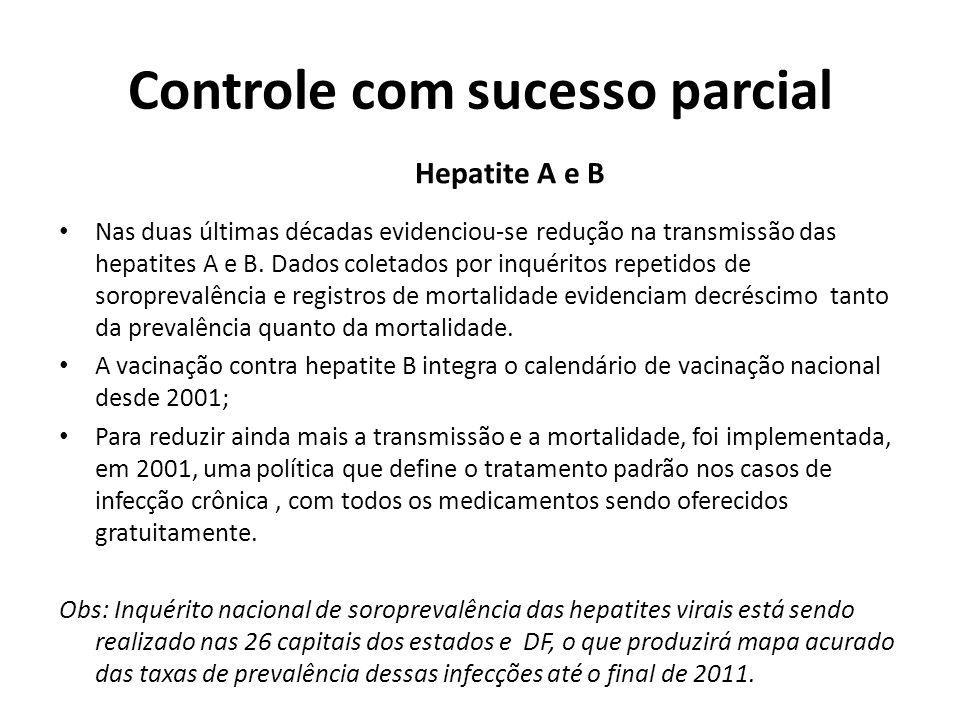 Controle com sucesso parcial Hepatite A e B Nas duas últimas décadas evidenciou-se redução na transmissão das hepatites A e B. Dados coletados por inq