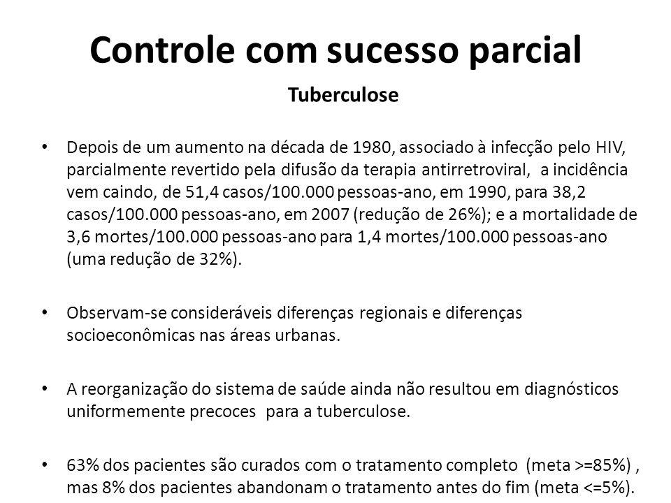 Controle com sucesso parcial Tuberculose Depois de um aumento na década de 1980, associado à infecção pelo HIV, parcialmente revertido pela difusão da