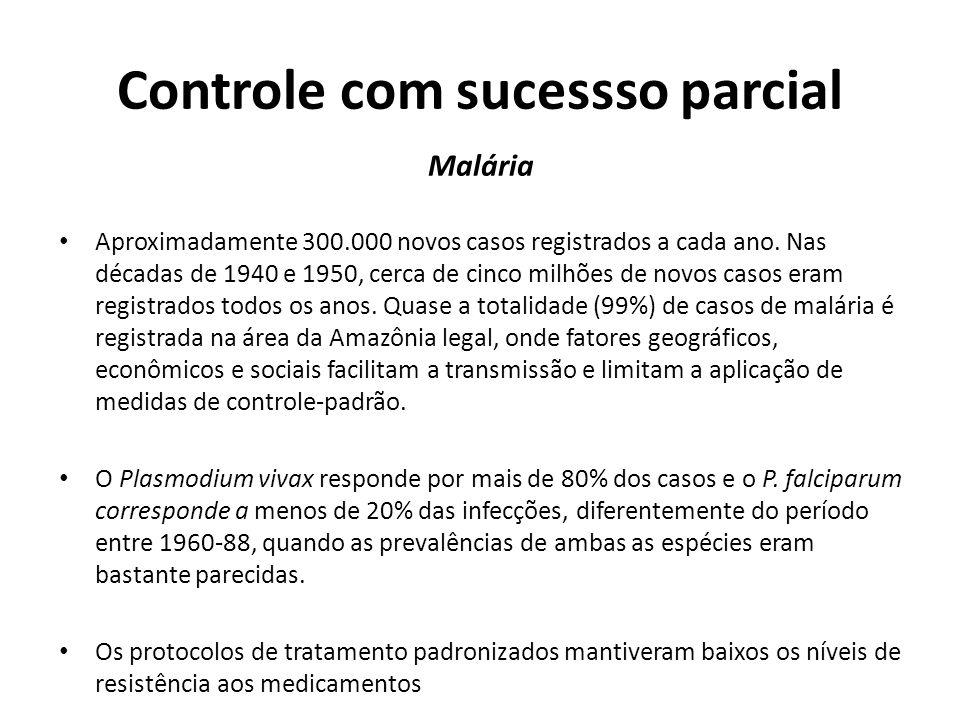 Controle com sucessso parcial Malária Aproximadamente 300.000 novos casos registrados a cada ano. Nas décadas de 1940 e 1950, cerca de cinco milhões d