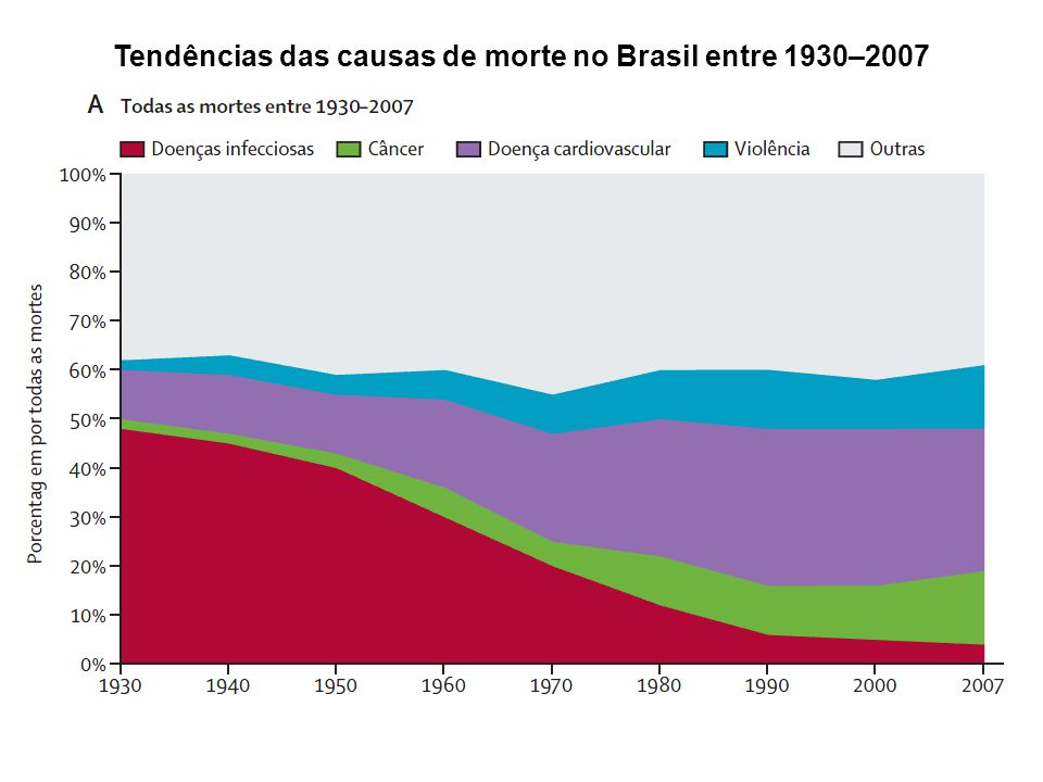 Trends in AIDS incidence rates (per 100.000 inhabitants) by region and by year, Brazil, 1998 - 2008