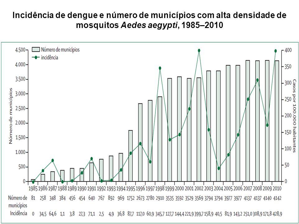 Incidência de dengue e número de municípios com alta densidade de mosquitos Aedes aegypti, 1985–2010