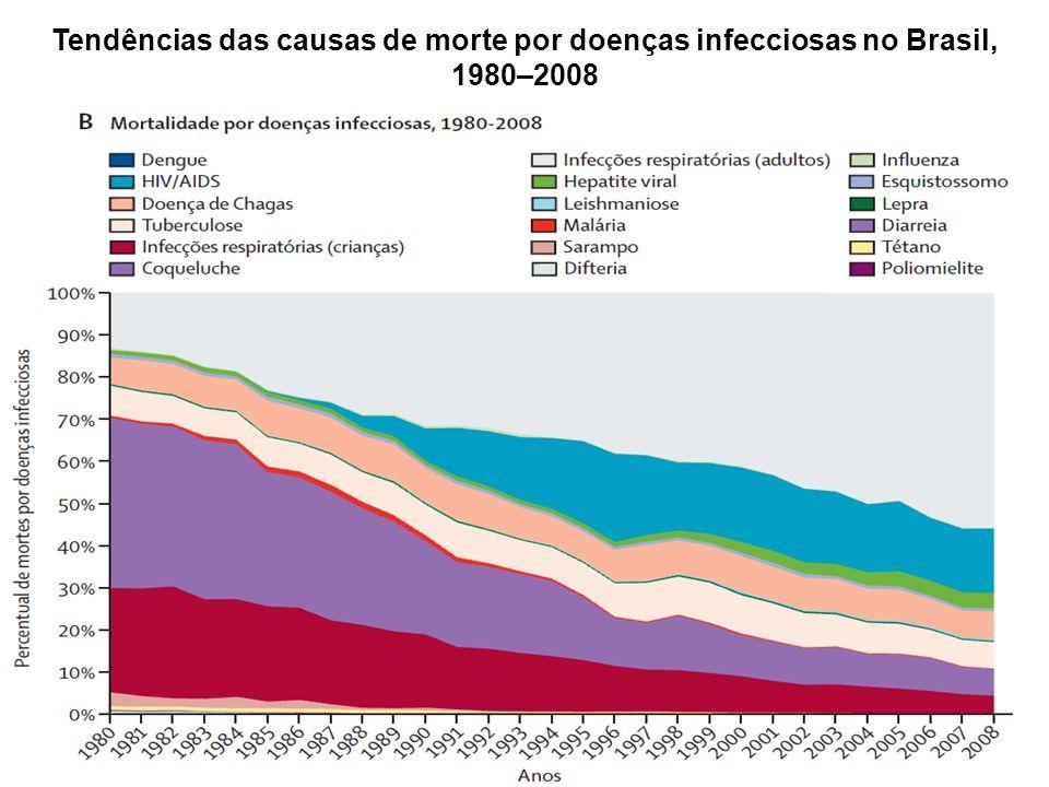 Tendências das causas de morte por doenças infecciosas no Brasil, 1980–2008