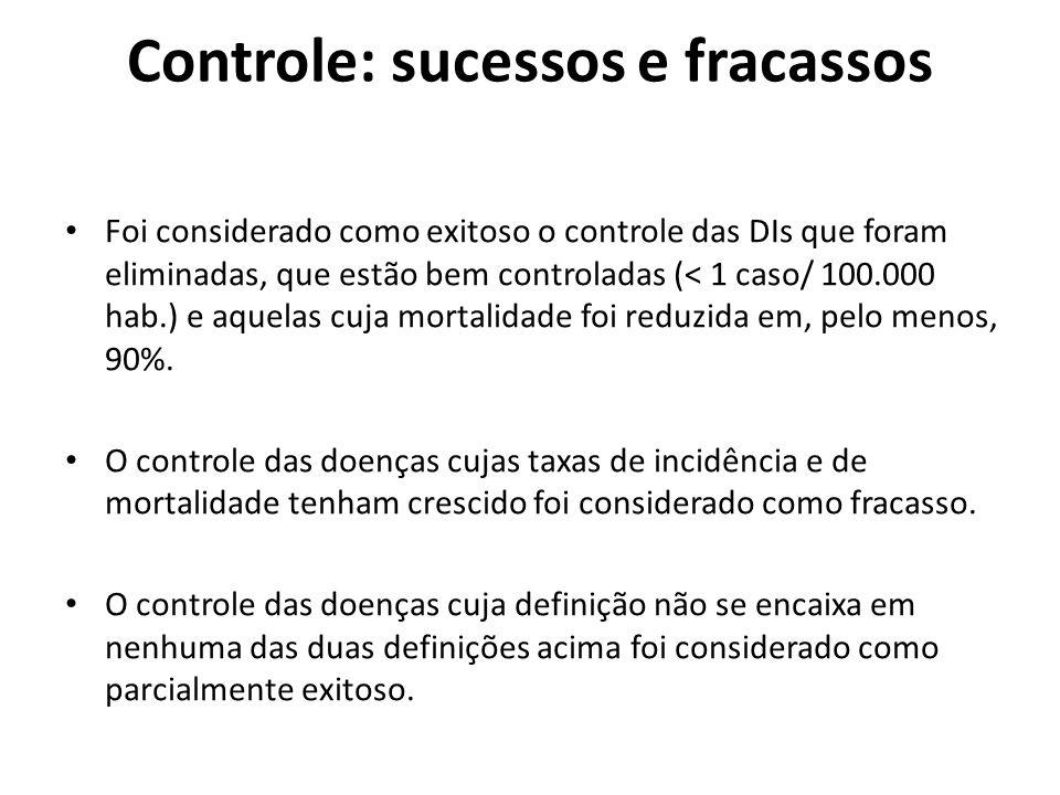 Controle: sucessos e fracassos Foi considerado como exitoso o controle das DIs que foram eliminadas, que estão bem controladas (< 1 caso/ 100.000 hab.