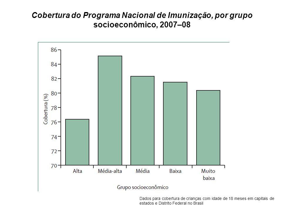 Cobertura do Programa Nacional de Imunização, por grupo socioeconômico, 2007–08 Dados para cobertura de crianças com idade de 18 meses em capitais de