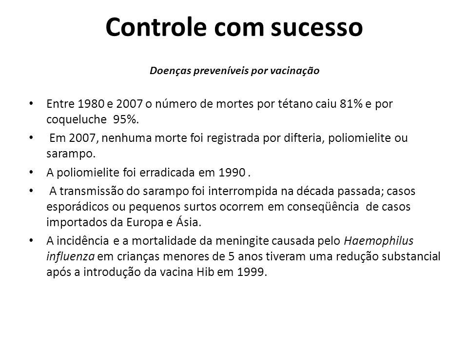 Controle com sucesso Doenças preveníveis por vacinação Entre 1980 e 2007 o número de mortes por tétano caiu 81% e por coqueluche 95%. Em 2007, nenhuma
