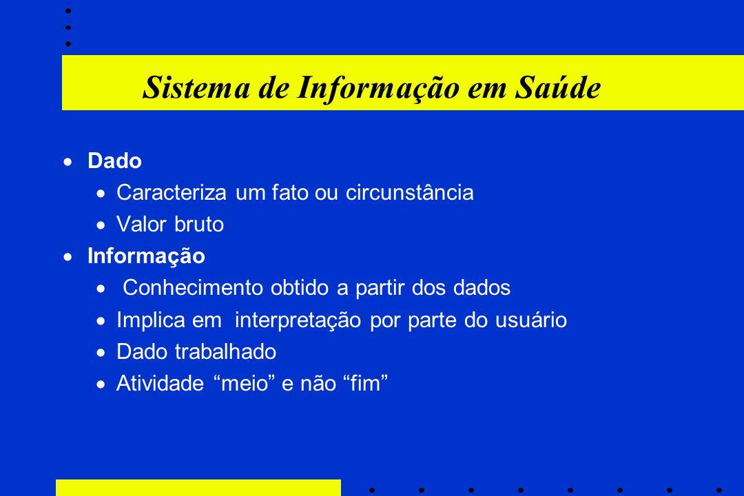 Sistema de Informação em Saúde  Dado  Caracteriza um fato ou circunstância  Valor bruto  Informação  Conhecimento obtido a partir dos dados  Imp