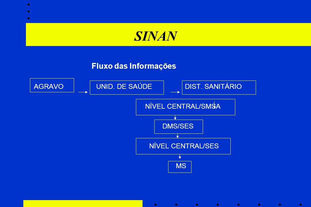 SINAN Fluxo das Informações AGRAVO UNID. DE SAÚDE DIST. SANITÁRIO NÍVEL CENTRAL/SMSA DMS/SES NÍVEL CENTRAL/SES MS