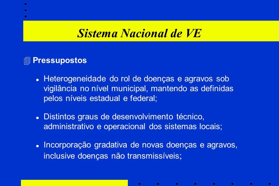 Sistema Nacional de VE 4Pressupostos Heterogeneidade do rol de doenças e agravos sob vigilância no nível municipal, mantendo as definidas pelos níveis