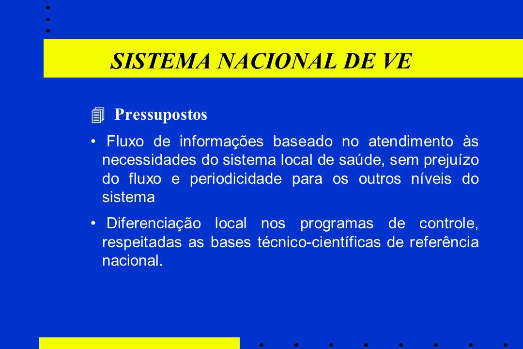 SISTEMA NACIONAL DE VE  Pressupostos Fluxo de informações baseado no atendimento às necessidades do sistema local de saúde, sem prejuízo do fluxo e p
