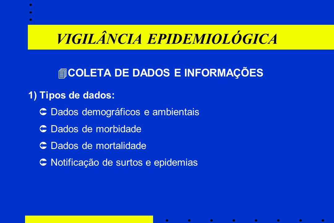 VIGILÂNCIA EPIDEMIOLÓGICA  COLETA DE DADOS E INFORMAÇÕES 1) Tipos de dados:  Dados demográficos e ambientais  Dados de morbidade  Dados de mortali