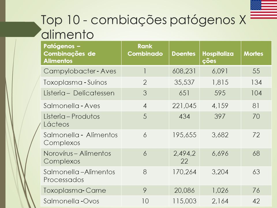 Top 10 - combiações patógenos X alimento Patógenos – Combinações de Alimentos Rank CombinadoDoentesHospitaliza ções Mortes Campylobacter - Aves1608,23