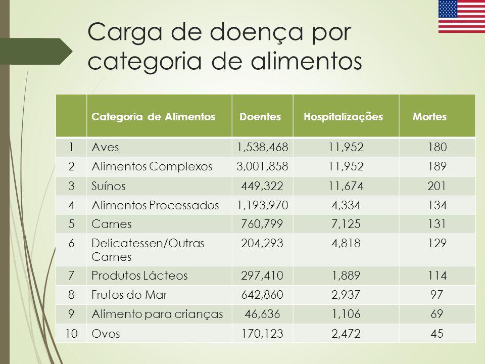 Carga de doença por categoria de alimentos Categoria de Alimentos Doentes Hospitalizações Mortes 1Aves1,538,46811,952180 2Alimentos Complexos3,001,858