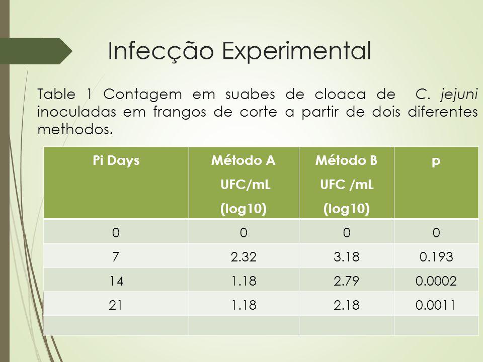 Infecção Experimental Table 1 Contagem em suabes de cloaca de C. jejuni inoculadas em frangos de corte a partir de dois diferentes methodos. Pi Days M