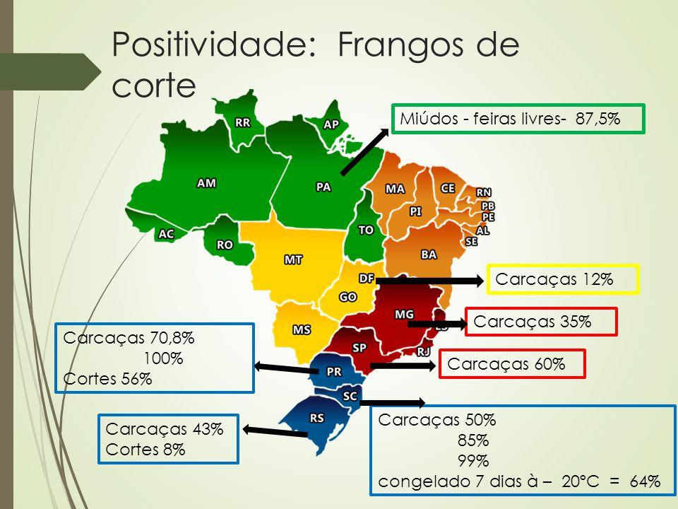 Positividade: Frangos de corte Carcaças 50% 85% 99% congelado 7 dias à – 20ºC = 64% Carcaças 12% Carcaças 43% Cortes 8% Carcaças 60% Carcaças 70,8% 10
