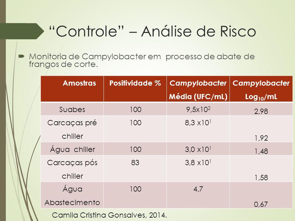 """""""Controle"""" – Análise de Risco  Monitoria de Campylobacter em processo de abate de frangos de corte. AmostrasPositividade % Campylobacter Média (UFC/m"""