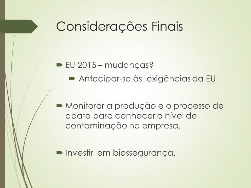 Considerações Finais  EU 2015 – mudanças?  Antecipar-se às exigências da EU  Monitorar a produção e o processo de abate para conhecer o nível de co