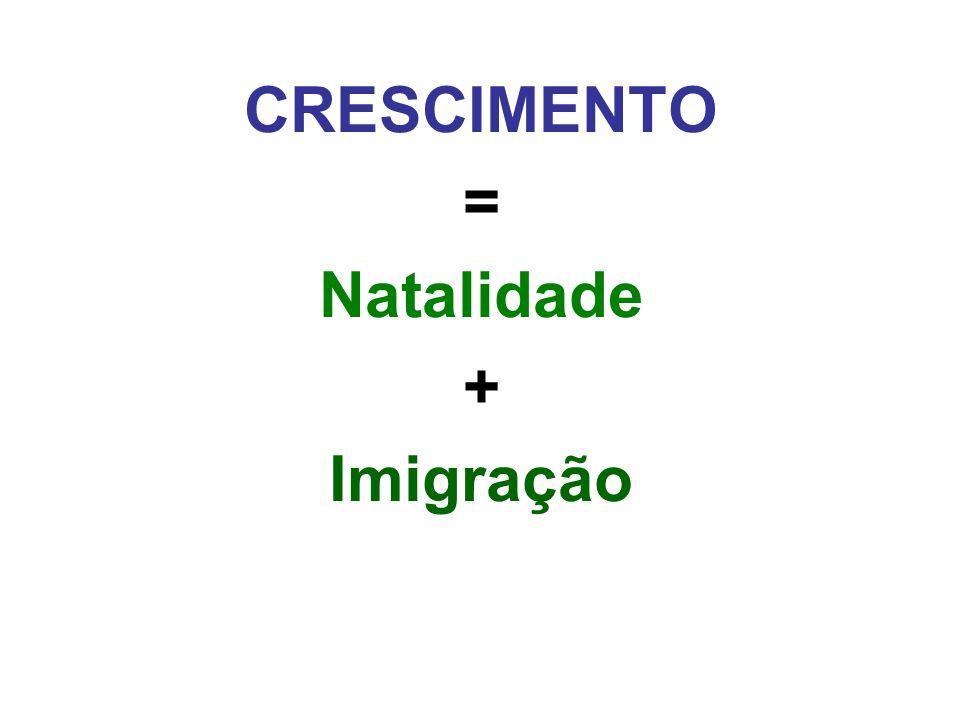 CRESCIMENTO = Natalidade + Imigração