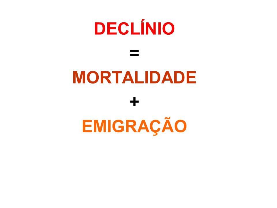 DECLÍNIO = MORTALIDADE + EMIGRAÇÃO
