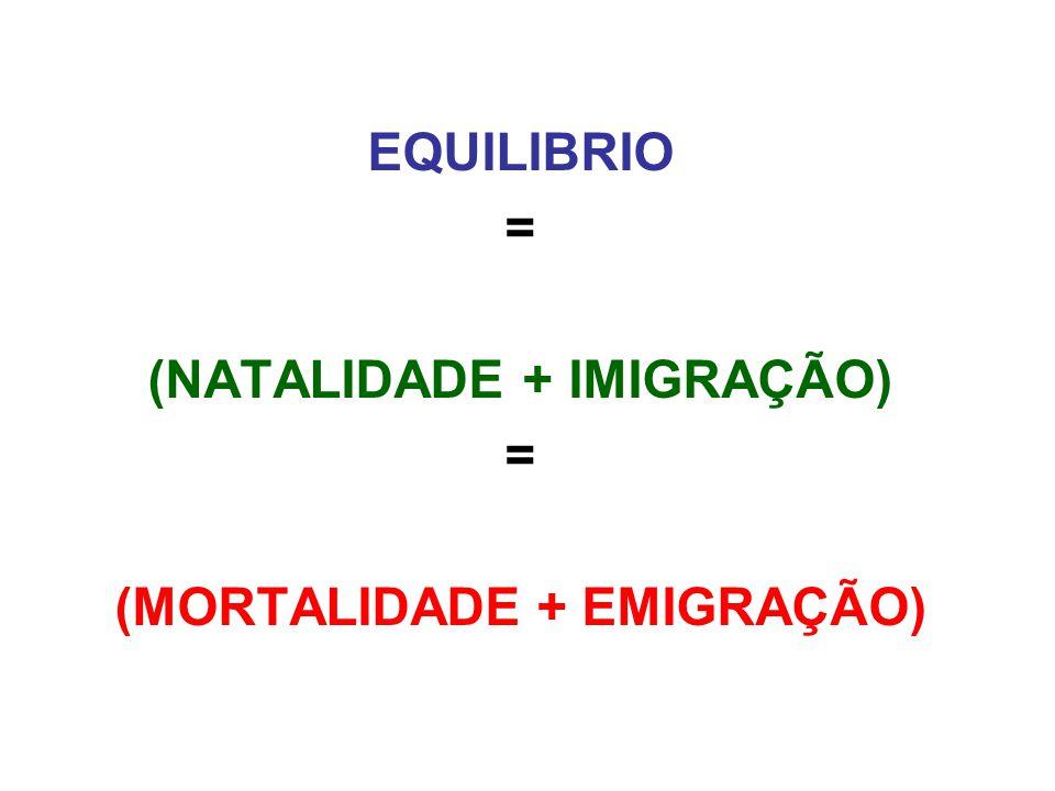 EQUILIBRIO = (NATALIDADE + IMIGRAÇÃO) = (MORTALIDADE + EMIGRAÇÃO)
