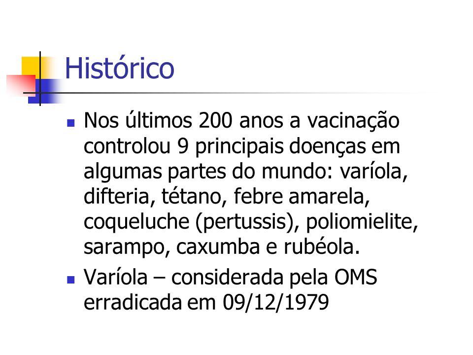 Proteção contraMicrorganismo Microrganismo empregado no preparo Composição básica CoquelucheBordetella pertussisBp inativada CóleraVibrio choleraeVc inativ.