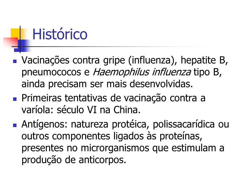 Proteção contra MicrorganismoMicrorganismo empregadoComposição básica GêneroFamília PoliomielitePoliovirusPicornaviridaeInativ.
