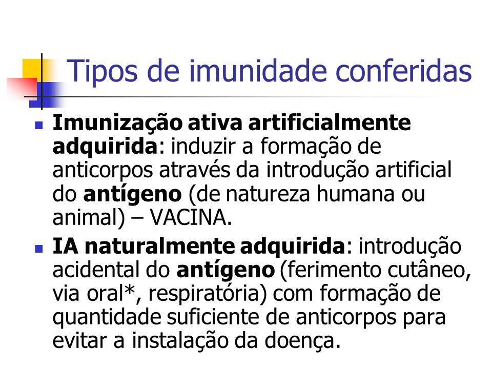 Tipos de vacinasInoculações por dhtmL de cultura por dht Pertussis31,0 Difteria30,3 Tétano30,3 α-estafilocócica20,5 Cólera (via parenteral)20,2 Cólera (via oral)22,0 Tifo (via parenteral)20,02 Tifo (via oral)22,0 B.C.G.10,02 a 0,1 Pólio (inativada)36 Pólio (atenuada)30,1 Varíola10,03 Sarampo (inativada)31,0 Sarampo (atenuada)10,003 Rubéola (atenuada)10,1