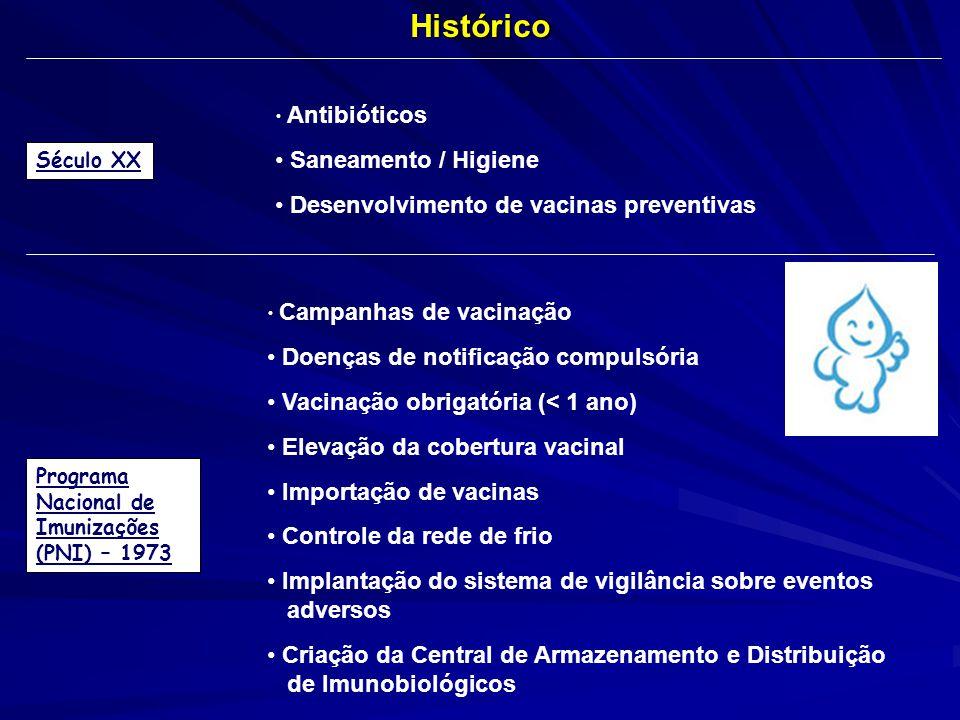 Século XX Antibióticos Saneamento / Higiene Desenvolvimento de vacinas preventivasHistórico Programa Nacional de Imunizações (PNI) – 1973 Campanhas de