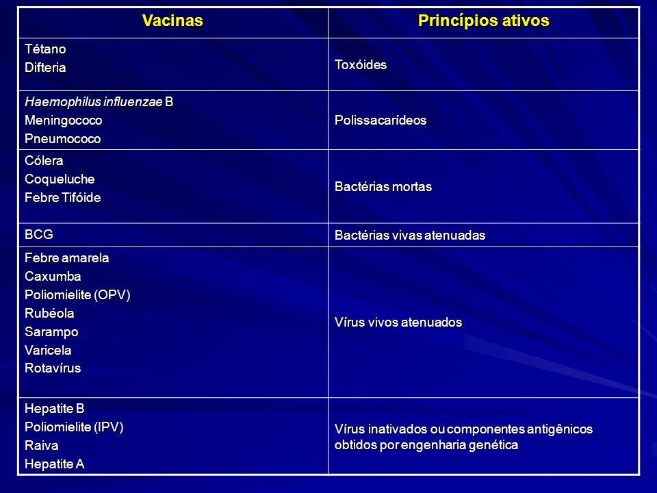 Vacinas Princípios ativos TétanoDifteria Toxóides Haemophilus influenzae B MeningococoPneumococo Polissacarídeos CóleraCoqueluche Febre Tifóide Bactér
