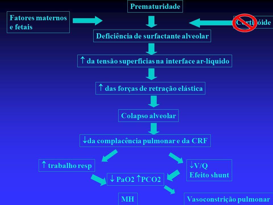 Prematuridade Fatores maternos e fetais Corticóide  da tensão superficias na interface ar-líquido Deficiência de surfactante alveolar  da complacênc