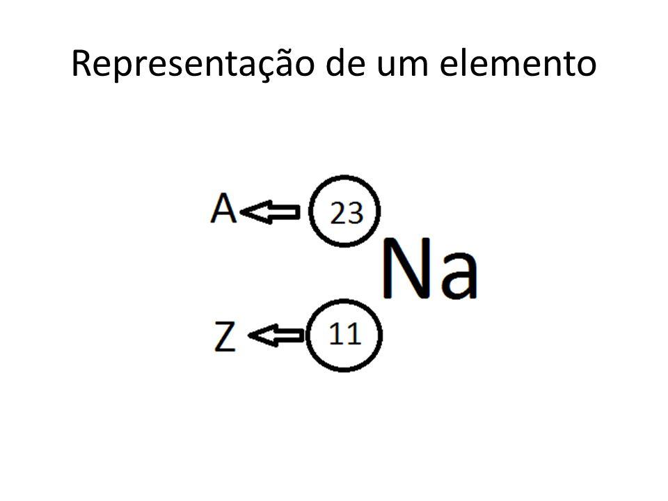 Representação de um elemento
