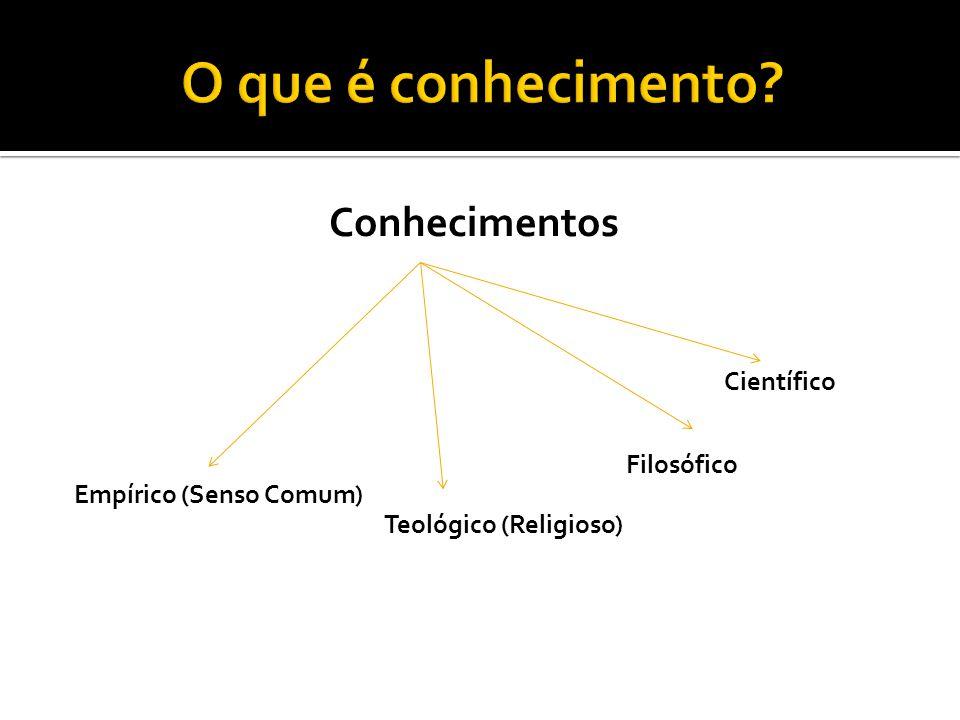 Conhecimentos Empírico (Senso Comum) Teológico (Religioso) Filosófico Científico