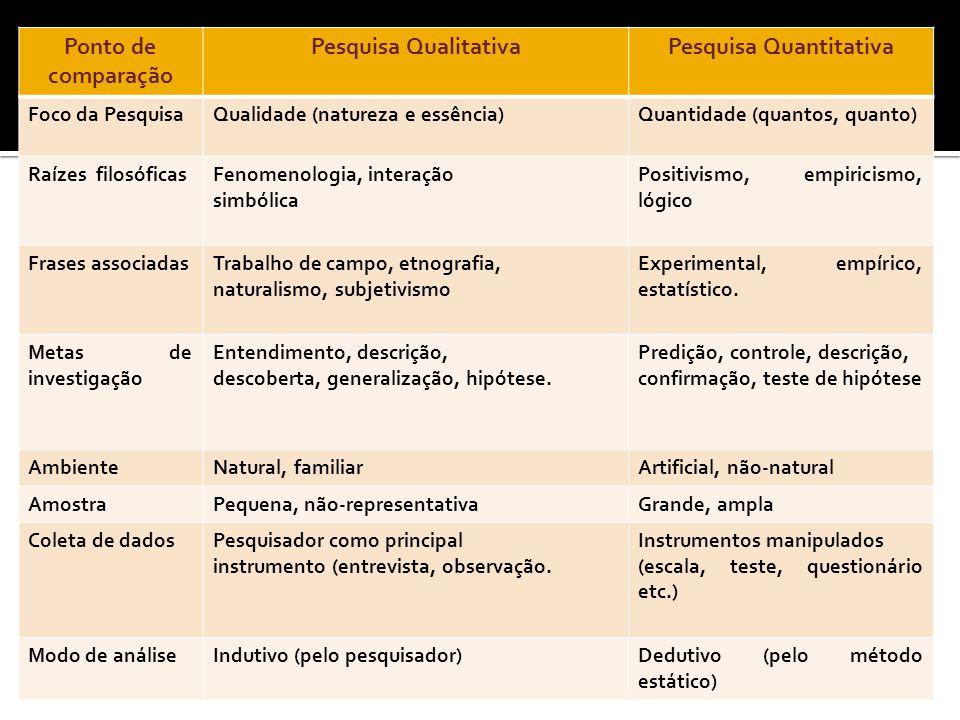 Ponto de comparação Pesquisa QualitativaPesquisa Quantitativa Foco da PesquisaQualidade (natureza e essência)Quantidade (quantos, quanto) Raízes filosóficasFenomenologia, interação simbólica Positivismo, empiricismo, lógico Frases associadasTrabalho de campo, etnografia, naturalismo, subjetivismo Experimental, empírico, estatístico.