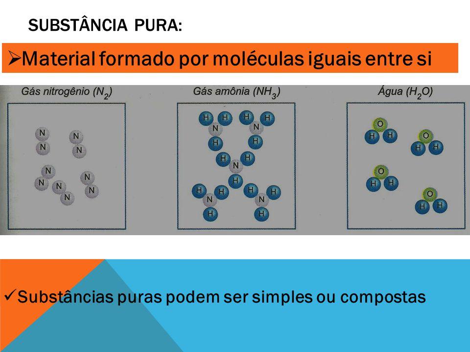 SUBSTÂNCIA PURA:  Material formado por moléculas iguais entre si Substâncias puras podem ser simples ou compostas