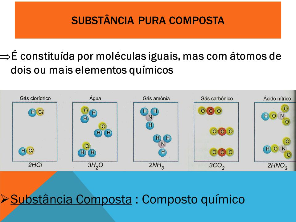 SUBSTÂNCIA PURA COMPOSTA  É constituída por moléculas iguais, mas com átomos de dois ou mais elementos químicos  Substância Composta : Composto químico