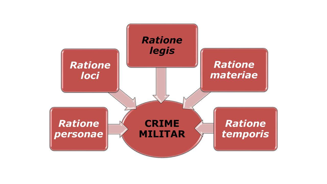 CRIME MILITAR Ratione personae Ratione loci Ratione legis Ratione materiae Ratione temporis