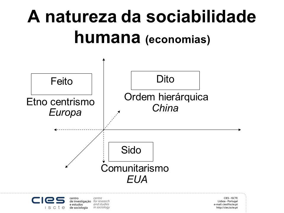 A natureza da sociabilidade humana (economias) Feito Dito Sido Comunitarismo Etno centrismo Ordem hierárquica China Europa EUA