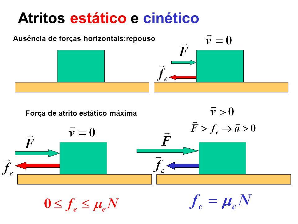 Atritos estático e cinético Ausência de forças horizontais:repouso Força de atrito estático máxima