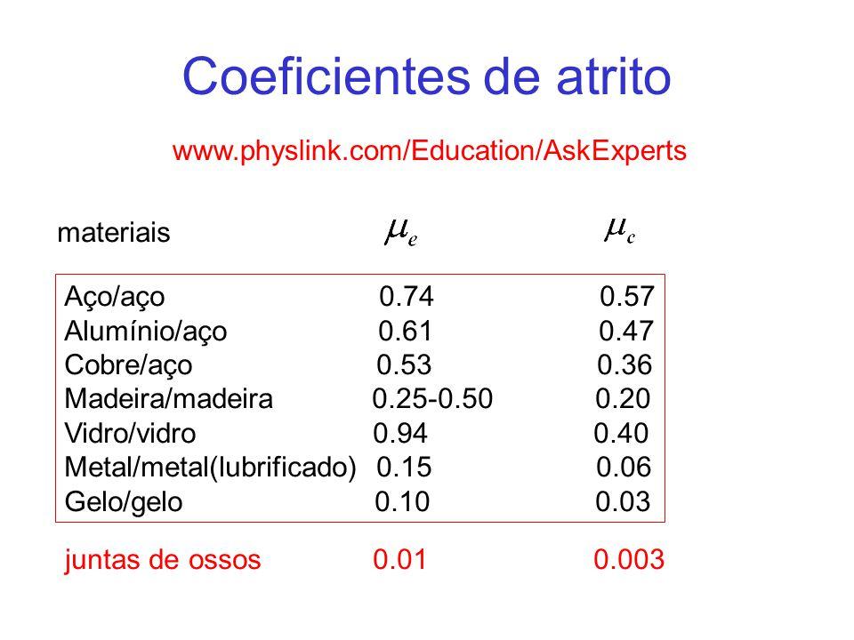 Coeficientes de atrito www.physlink.com/Education/AskExperts materiais Aço/aço 0.74 0.57 Alumínio/aço 0.61 0.47 Cobre/aço 0.53 0.36 Madeira/madeira 0.25-0.50 0.20 Vidro/vidro 0.94 0.40 Metal/metal(lubrificado) 0.15 0.06 Gelo/gelo 0.10 0.03 juntas de ossos 0.01 0.003