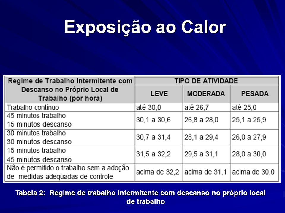 Exposição ao Calor Exposição ao Calor Tabela 2: Regime de trabalho intermitente com descanso no próprio local de trabalho
